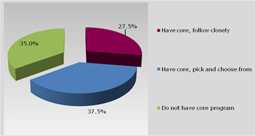 Nearly 40% of surveyed educators report large change from Common Core standards