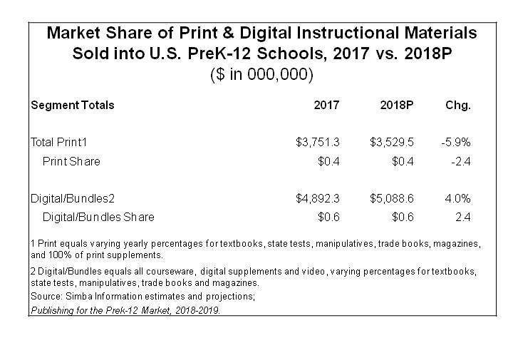 Digital Media Captures 56.6% Share of PreK-12 Instructional Materials in 2017