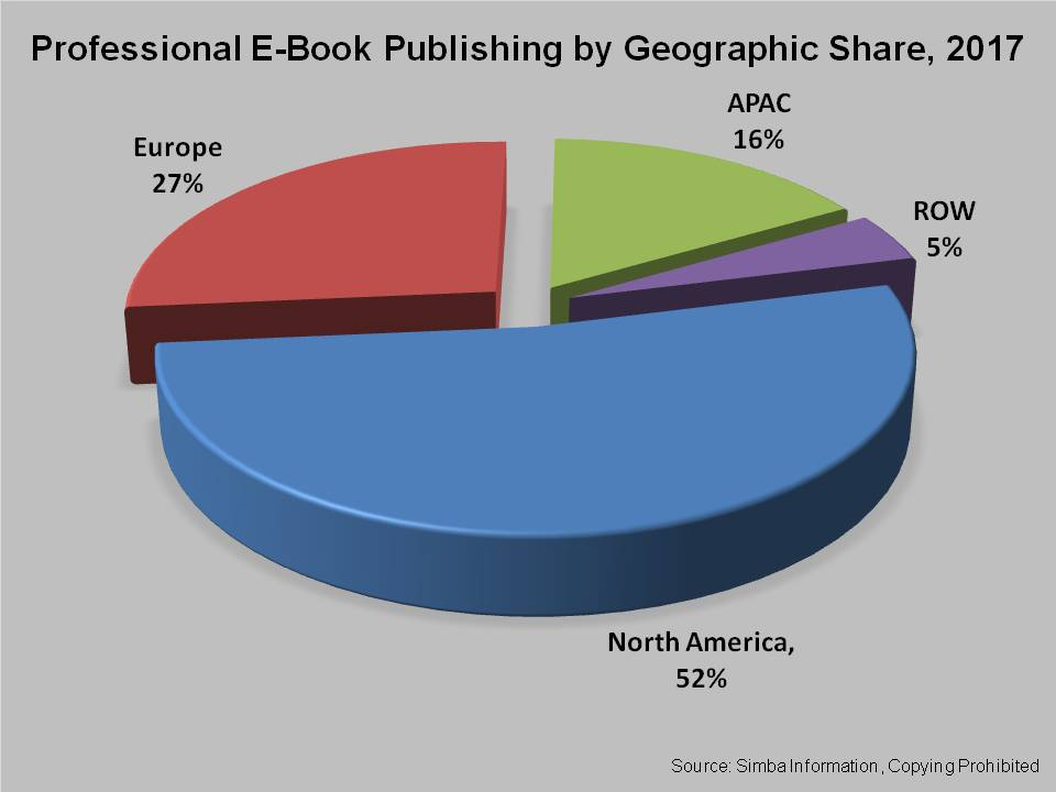 E-Books an Emerging Market for Scholarly and Professional Publishers